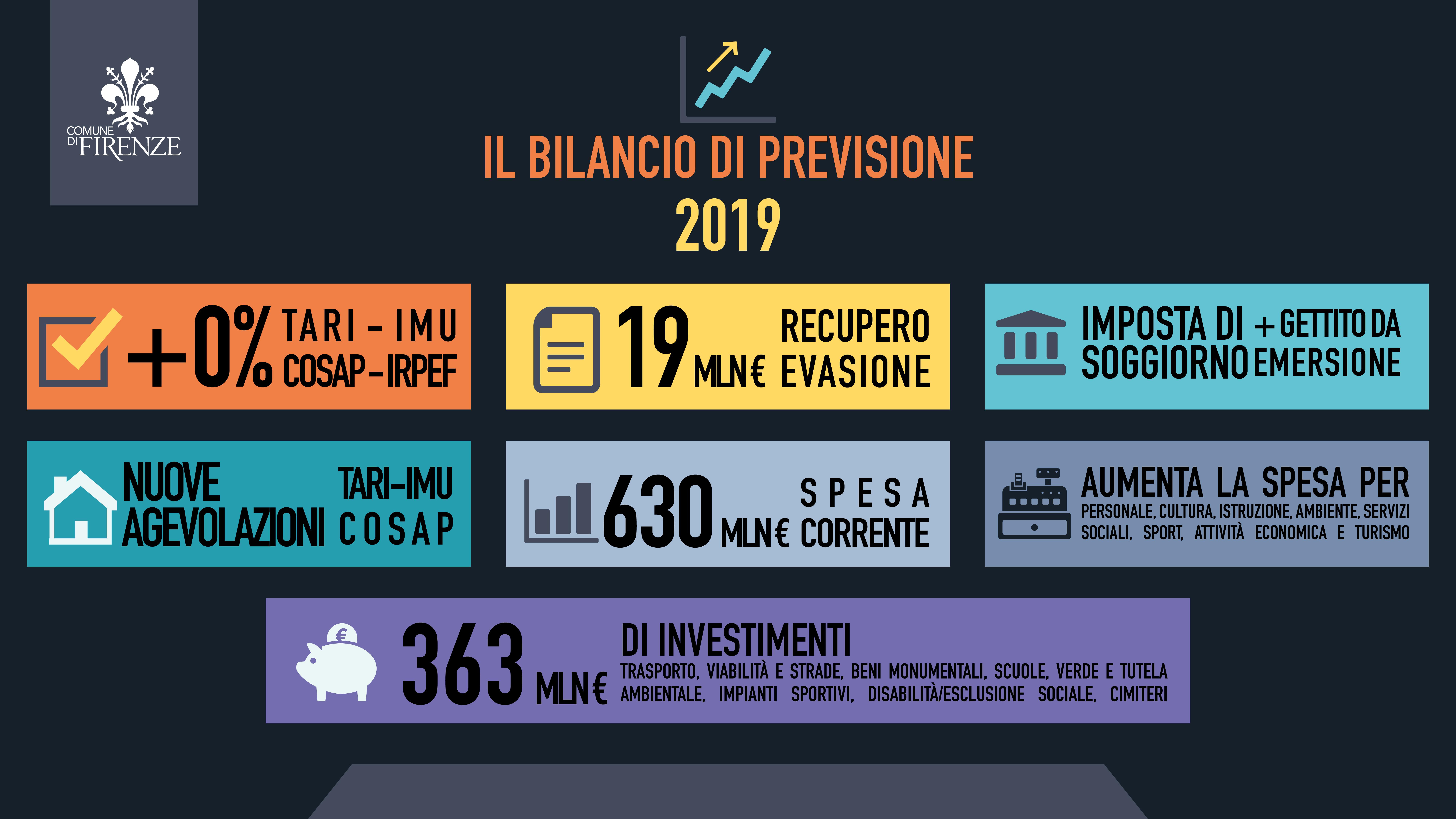 È stato presentato il bilancio di previsione 2019 | Città di ...